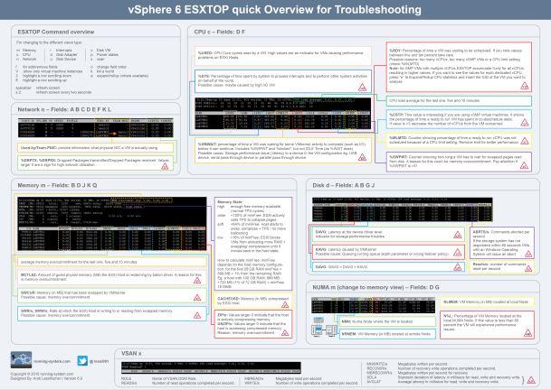 ESXTOP vSphere 6