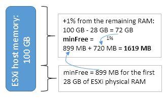 minFree calculation vsphere 6