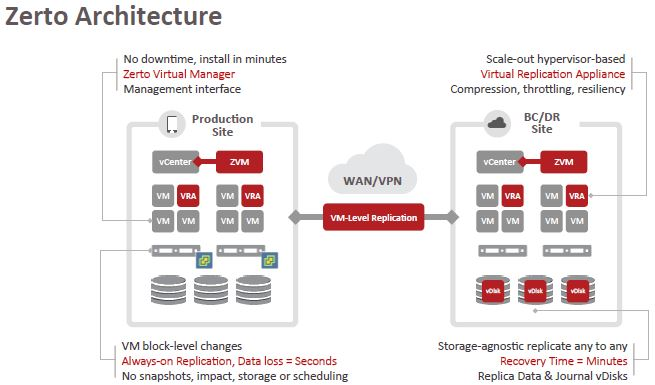 Zerto virtual replication 4 5 is available for Hyper v architecture diagram
