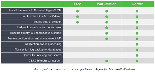 Veeam Agent Windows Editions