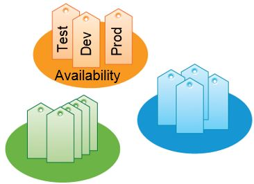 Tags and Categories VMware