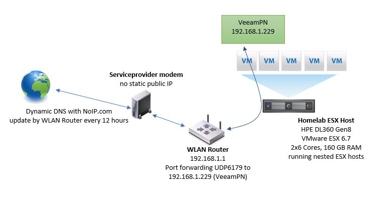 VeeamPN for your homelab