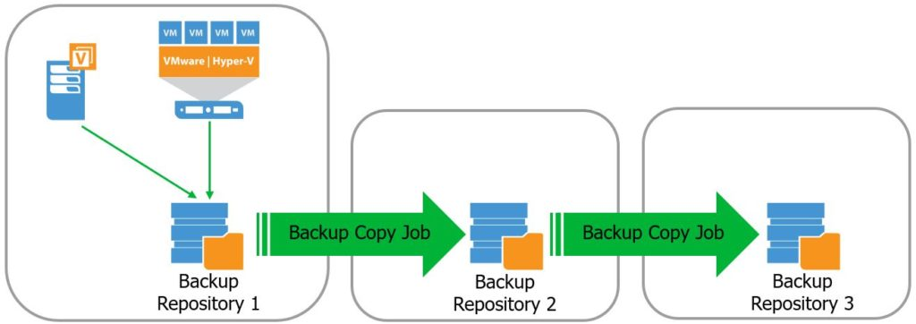 How to - configure a Veeam Backup Copy Job from a Backup