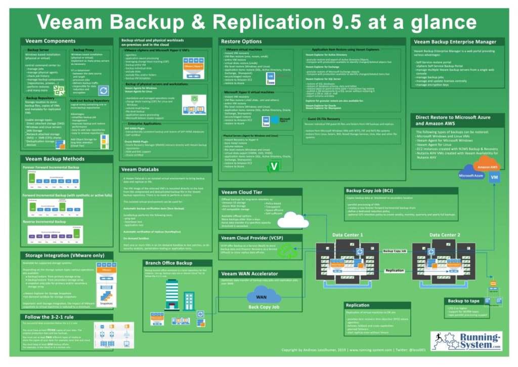 Veeam Poster Backup and Replication 9.5